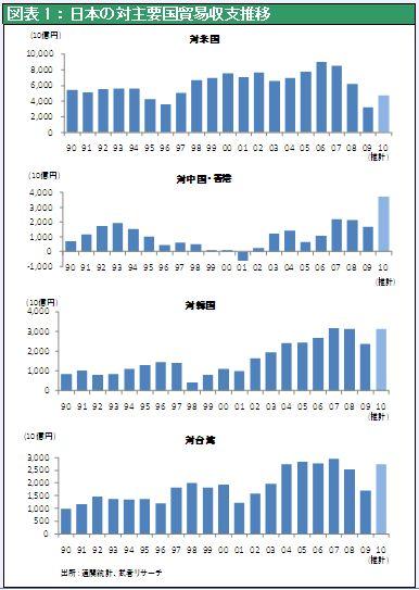 日本の対主要国貿易収支推移