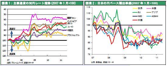 主要通貨の対円レート推移(2007 年1 月=100)/日本の円ベース輸出単価(2007 年1 月=100)