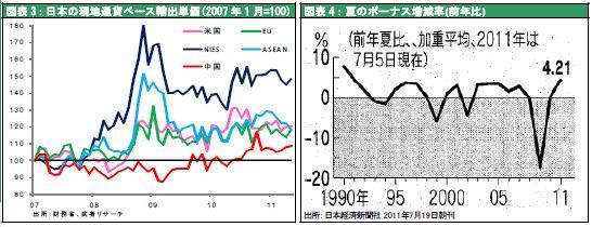 日本の現地通貨ベース輸出単価(2007 年1 月=100)/夏のボーナス増減率(前年比)