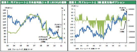 円ドルレートと日米金利差(3 ヶ月LIBOR)の推移/円ドルレートとIMM 通貨先物ポジション