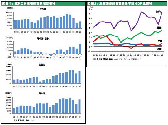 日本の対主要国貿易収支推移/主要国の対日貿易赤字対GDP 比推移