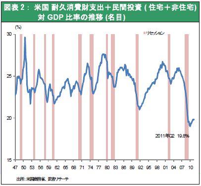 米国 耐久消費財支出+民間投資 ( 住宅+非住宅) 対GDP 比率の推移 (名目)
