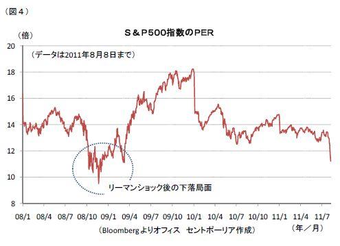 S&P500指数のPER