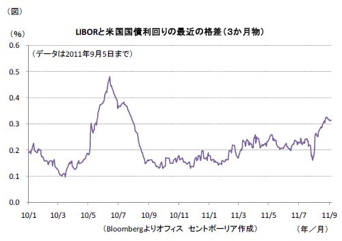 LIBORと米国国債利回りの最近の格差(3か月物)