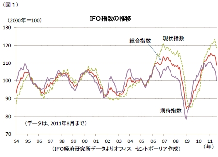 IFO指数の推移