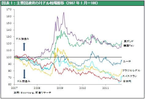 図表1:主要国通貨の対ドル相場推移