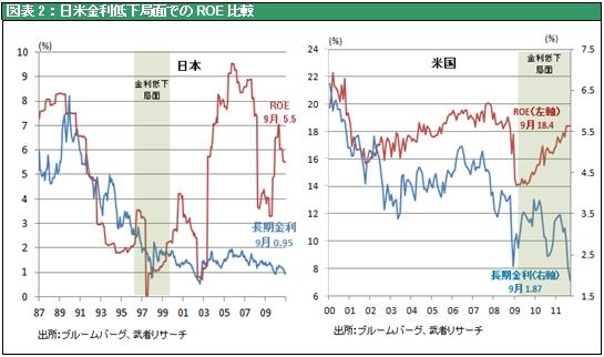 図表2:日米金利低下局面でのROE比較