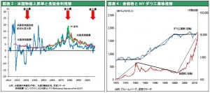 米国物価上昇率と長短金利推移/金価格とNY ダウ工業株推移
