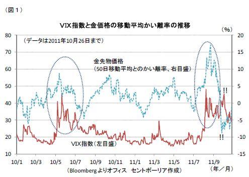 VIX指数と金価格の移動平均かい離率の推移