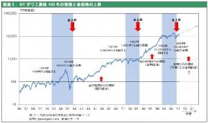 NY ダウ工業株100 年の推移と金価格の上昇
