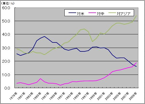 日本の輸出依存度の長期推移(対米、対中)