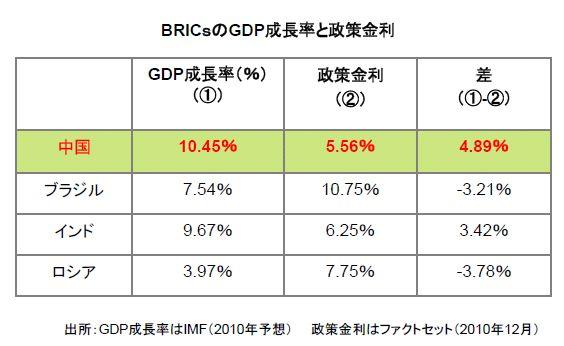 BRICsのGDP成長率と政策金利