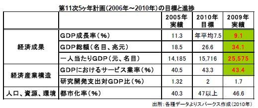 第11次5ヶ年計画(2006年~2010年)の目標と進捗
