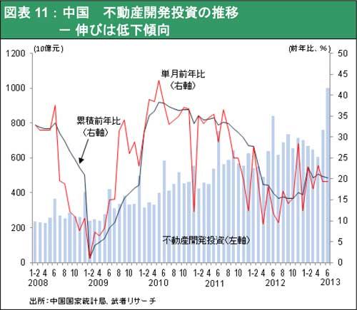 ★図表11