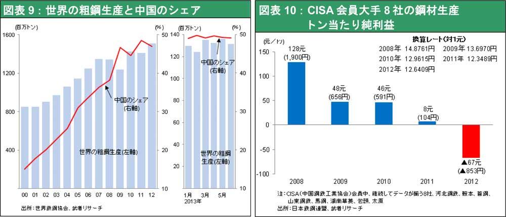 ★図表9-10