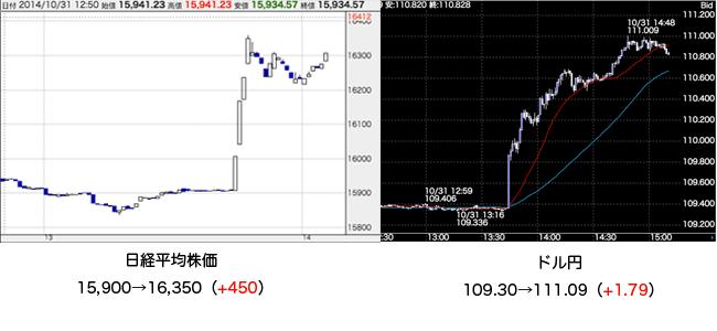 20141031_chart