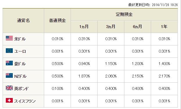 外貨預金の金利   三菱東京UFJ銀行