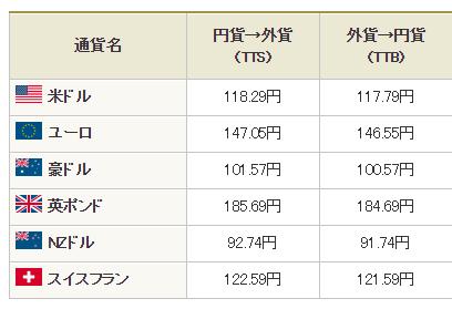 UFJ外貨レート