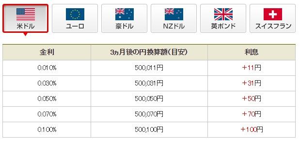 外貨預金の金利2   三菱東京UFJ銀行
