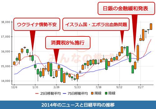 chart_nikkei