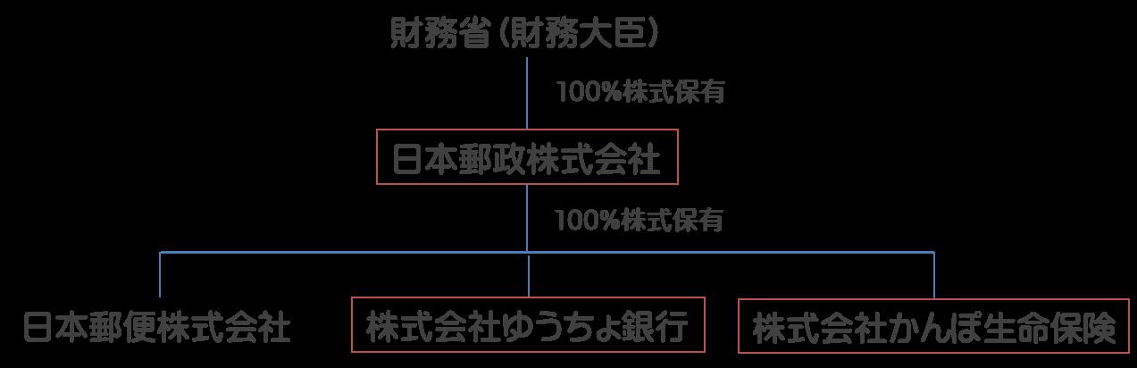 日本郵政グループの保有株式の株式構成