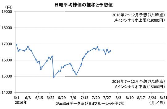 zu5日経平均